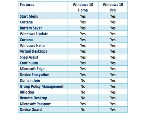 Buy Windows 10 Pro Professional For 32 or 64 Bit
