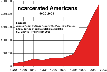 US incarceration rate chart