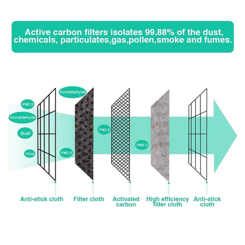 PM2.5 Activated Carbon Filter - 5 Layers Replaceable Anti Haze Filter