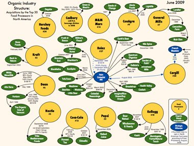 Chart showing giant corporation owning majority of organic brands