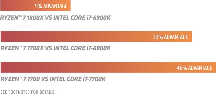 Chart shows Ryzen 7 1800X at 9% advantage over Intel Core i7-6900K, Ryzen 7 1700X at 39% advantage over Intel Core i7-6800K and Ryzen 7 at 46% advantage over Intel Core i7-7700K. See footnotes for details.