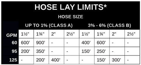Hose Lay limits