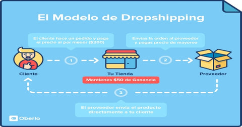 Modelo de dropshipping