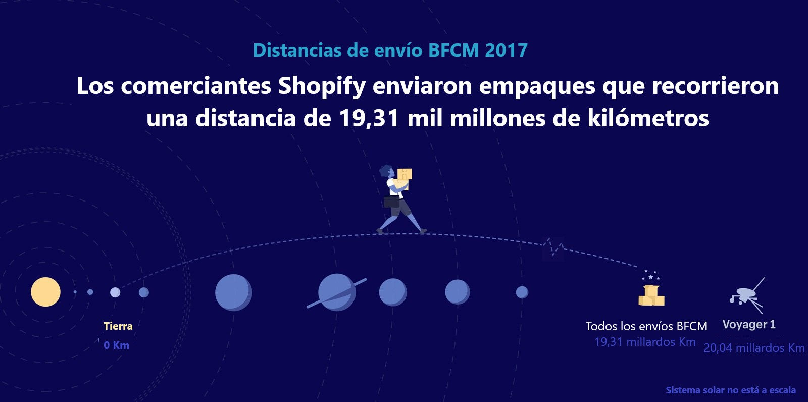 BFCM: Shopify merchants shipped packages 12.6 billion miles