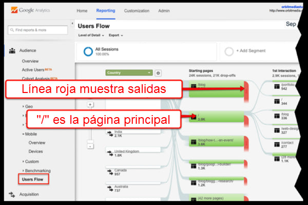 Reportes de comportamiento Google Analytics