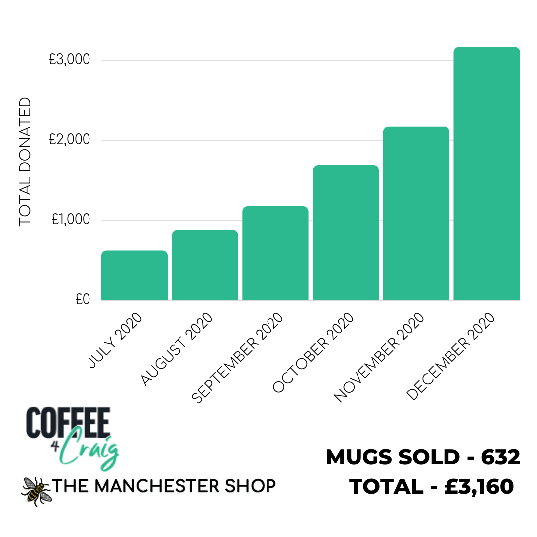 The Manchester Shop Donations to Coffee4Craig