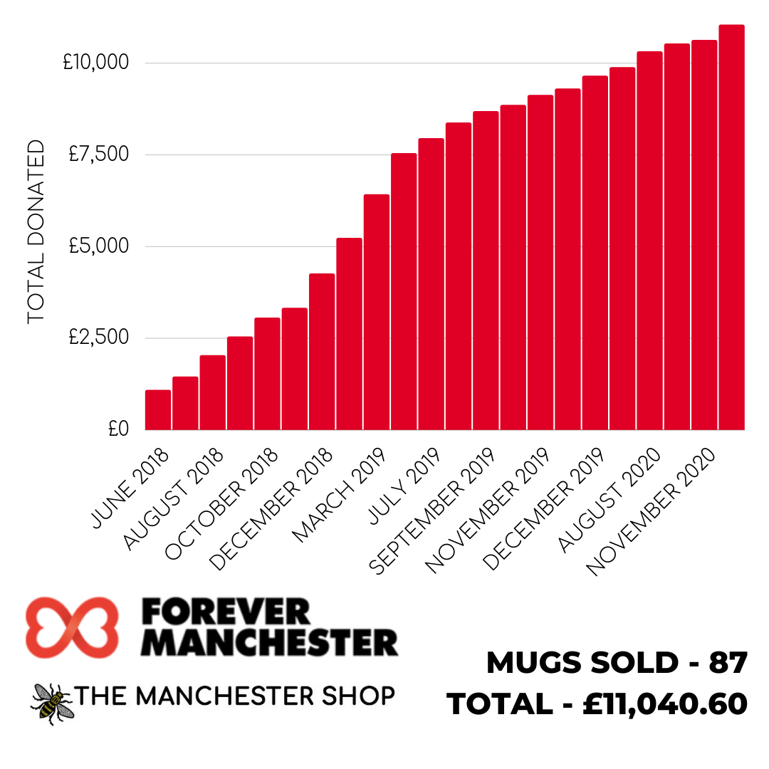 The Manchester Shop Donations to Forever Manchester