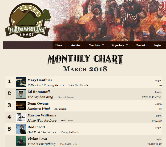 Time Is Everything Debuts at #5 On Euro Americana Charts