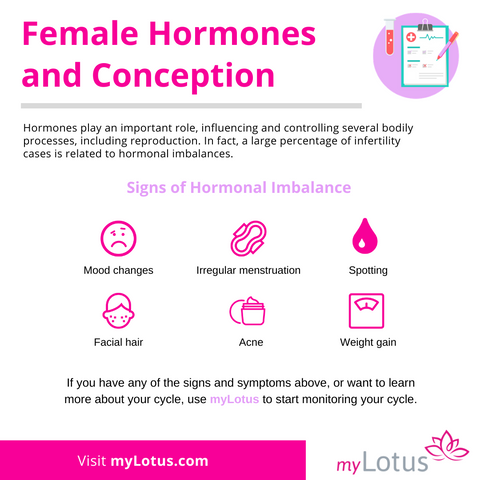Female hormones and conception