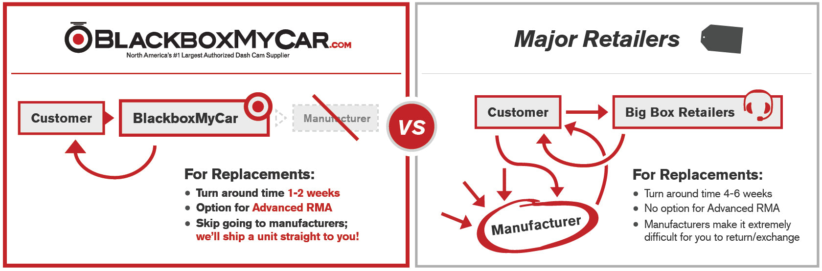 Warranty Blackboxmycar Black Box Diagram Advanced Rma Is An Option For Customers Who Want To Exchange Upgrade Their Dashcam Without Having Be A Shipping Time Back And Forth