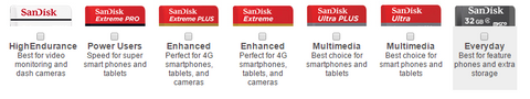 7 different types of Micro SD card