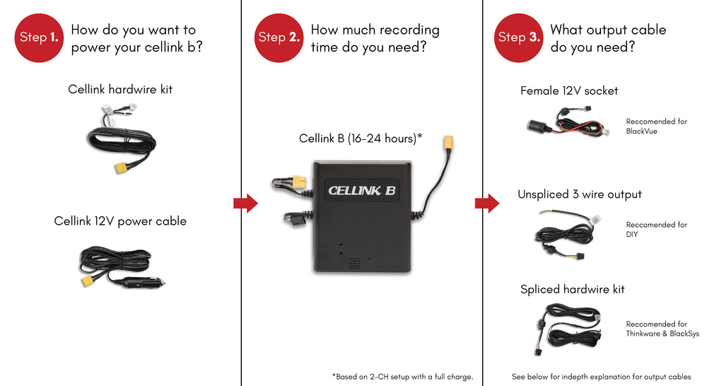 Cellink Wires Explained