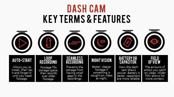 List of key dash cam terms and features: Auto-start, loop recording, seamless recording, night vision, batteries or capacitors, and field of view.