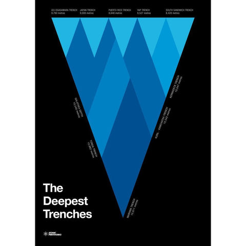 Atomic Printworks Educational Poster | The Deepest Trenches AP-01