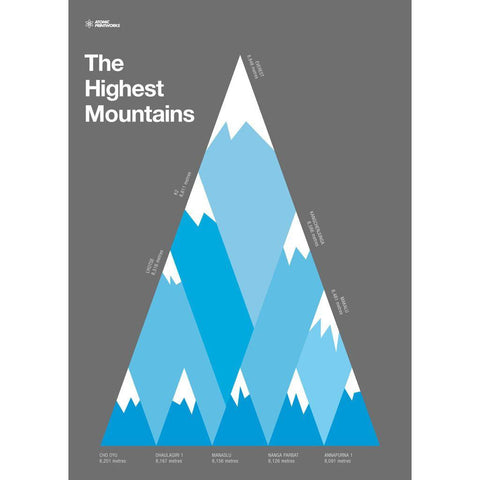 Atomic Printworks Educational Poster | The Highest Moutians AP-02
