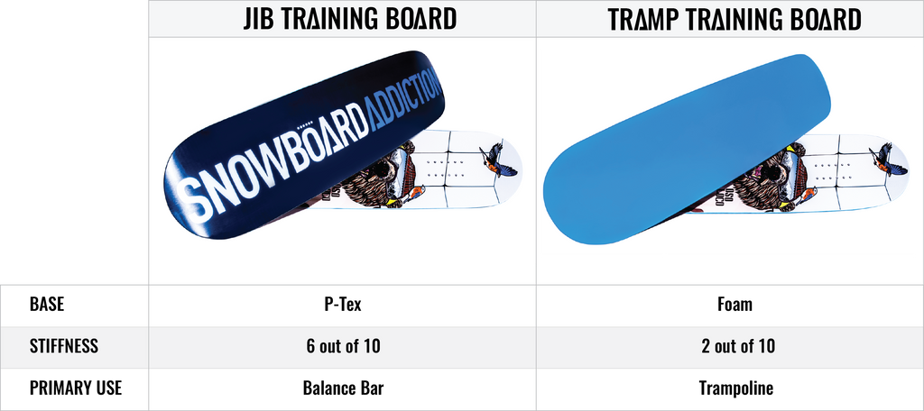 Tramp Jib Training Board Comparison Chart
