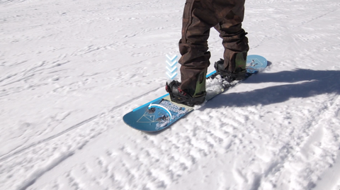 Heel edge to toe edge transfer