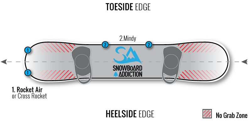 both hands grabs on a snowboard diagram