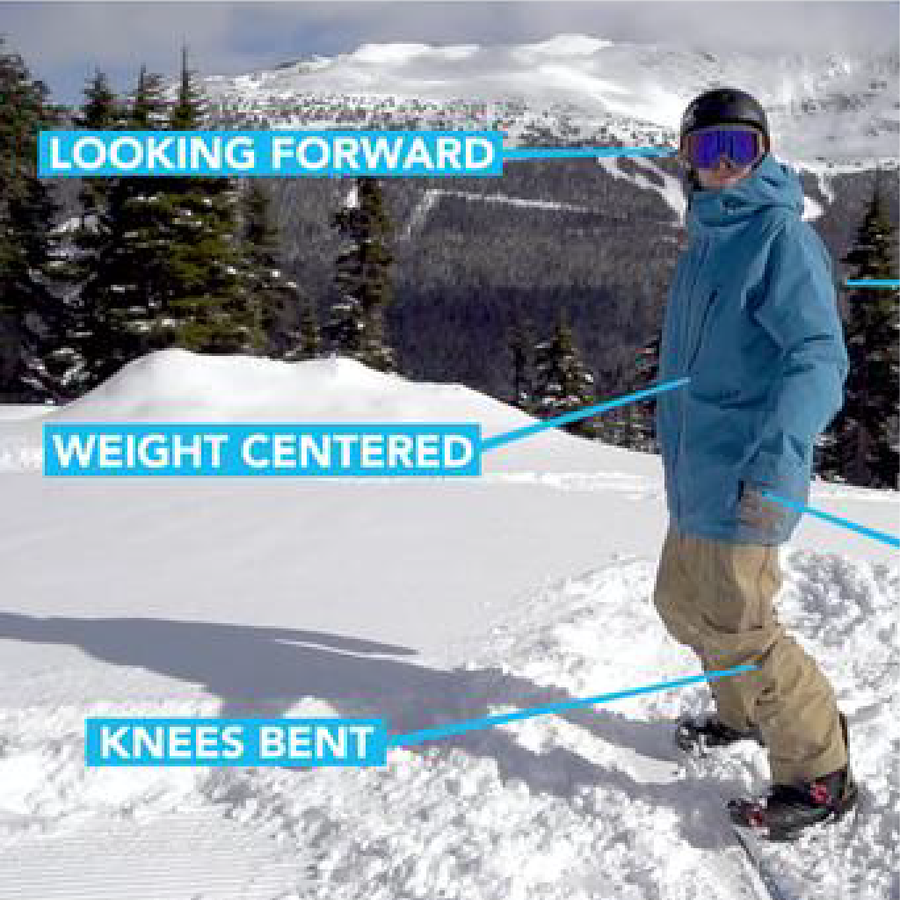 Snowboard Tutorial Membership Diagrams