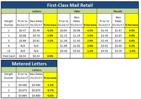 2017 First Class and Standard Postage Rate Increases from USPS