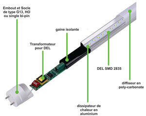 "LED tube ""Hybrid"" case of 25 tubes - Ledsion Canada"