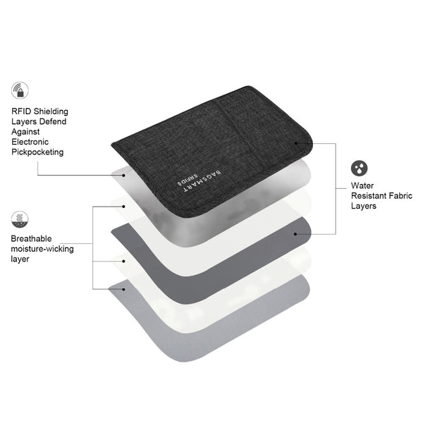 RFID Blocker Passport & ID Organizer
