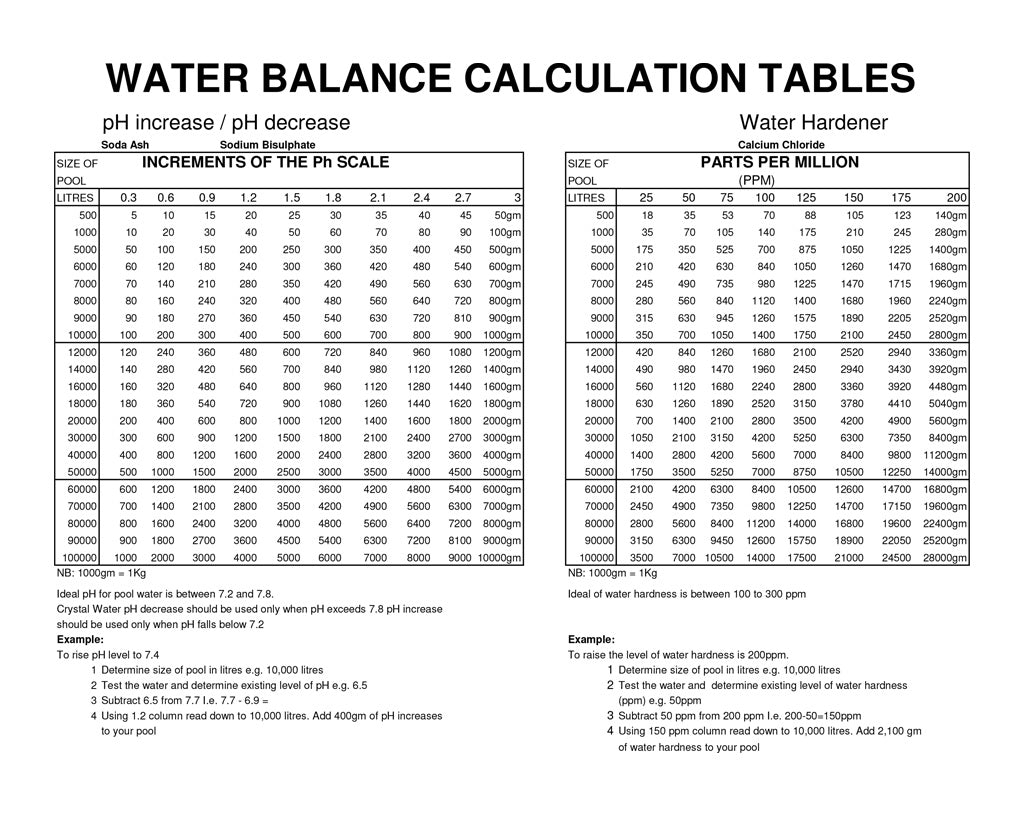 Water-Balance-Calculation-Tables