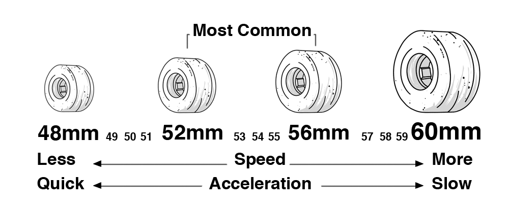 What durometer skateboard wheels should i get?