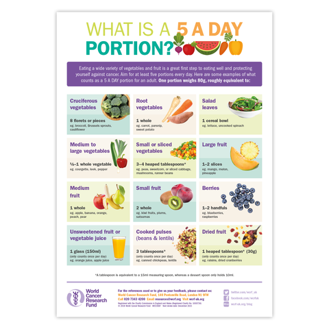 What Is A 5 A DAY portion? poster