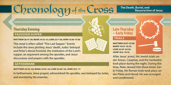 Chronology of the Cross  (Pack of 10) Info-Cards or Oversize Bookmarks - Glad Tidings Publishing