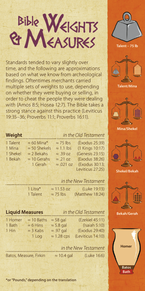 Bible Weights and Measures (Pack of 10) - Glad Tidings Publishing