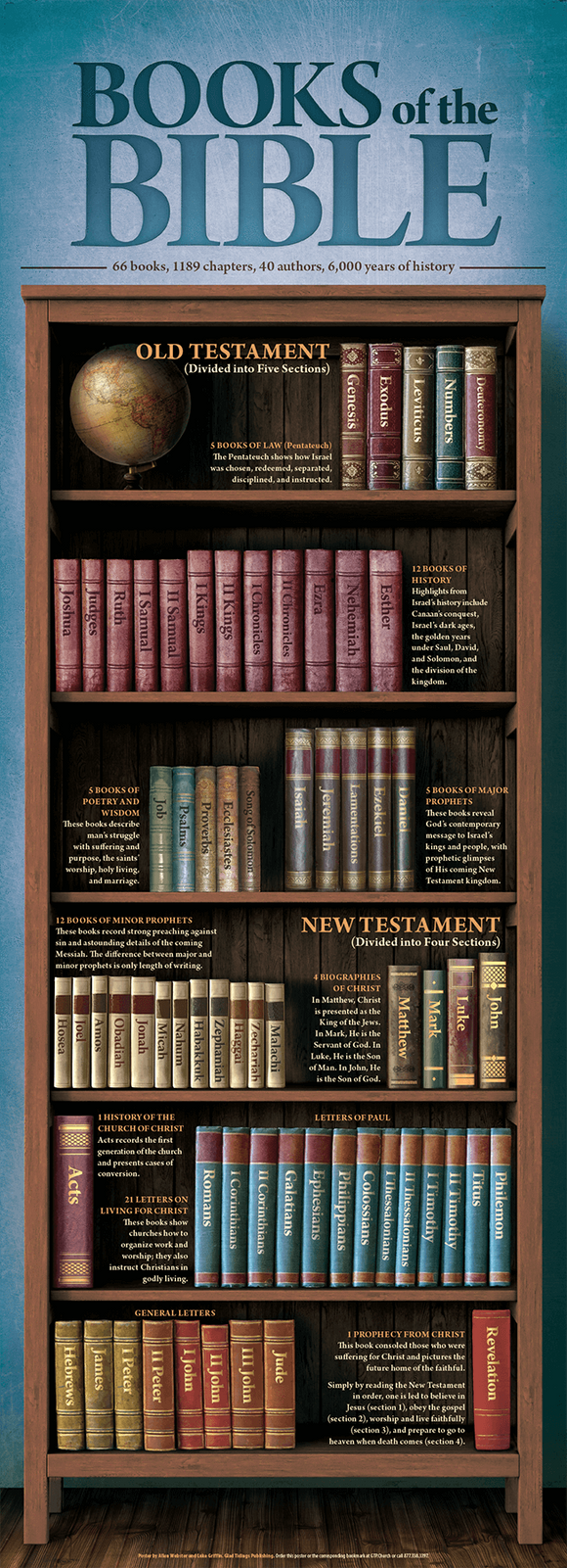 Books of the Bible - Glad Tidings Publishing