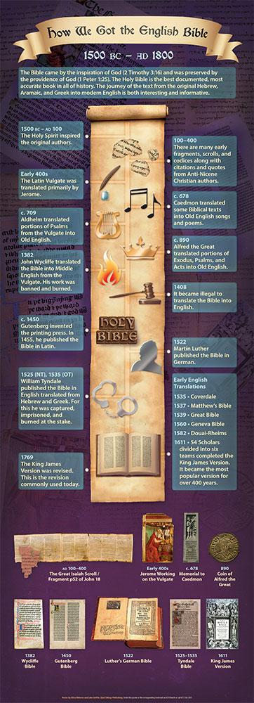 How We Got the English Bible - Oversized 21 x 58 Door Poster - Glad Tidings Publishing