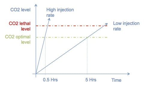 CO2 injection Rate