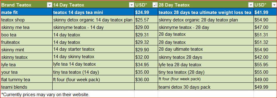 Some facts in price comparison of major teatox brands available