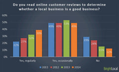 Teatox 72-percent  Of Consumers Say That Positive Reviews Make Them Trust A Local Business More