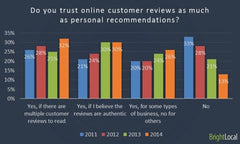 Teatox 88% Of Consumers Trust Online Reviews As Much As Personal Recommendations