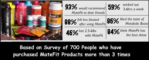 In a recent MateFit online survey, 93 percent of consumers said they would recommend the Teatox program to family and friends. 88 percent reported feeling less bloated, and 84 percent considered it the best detox product. -02