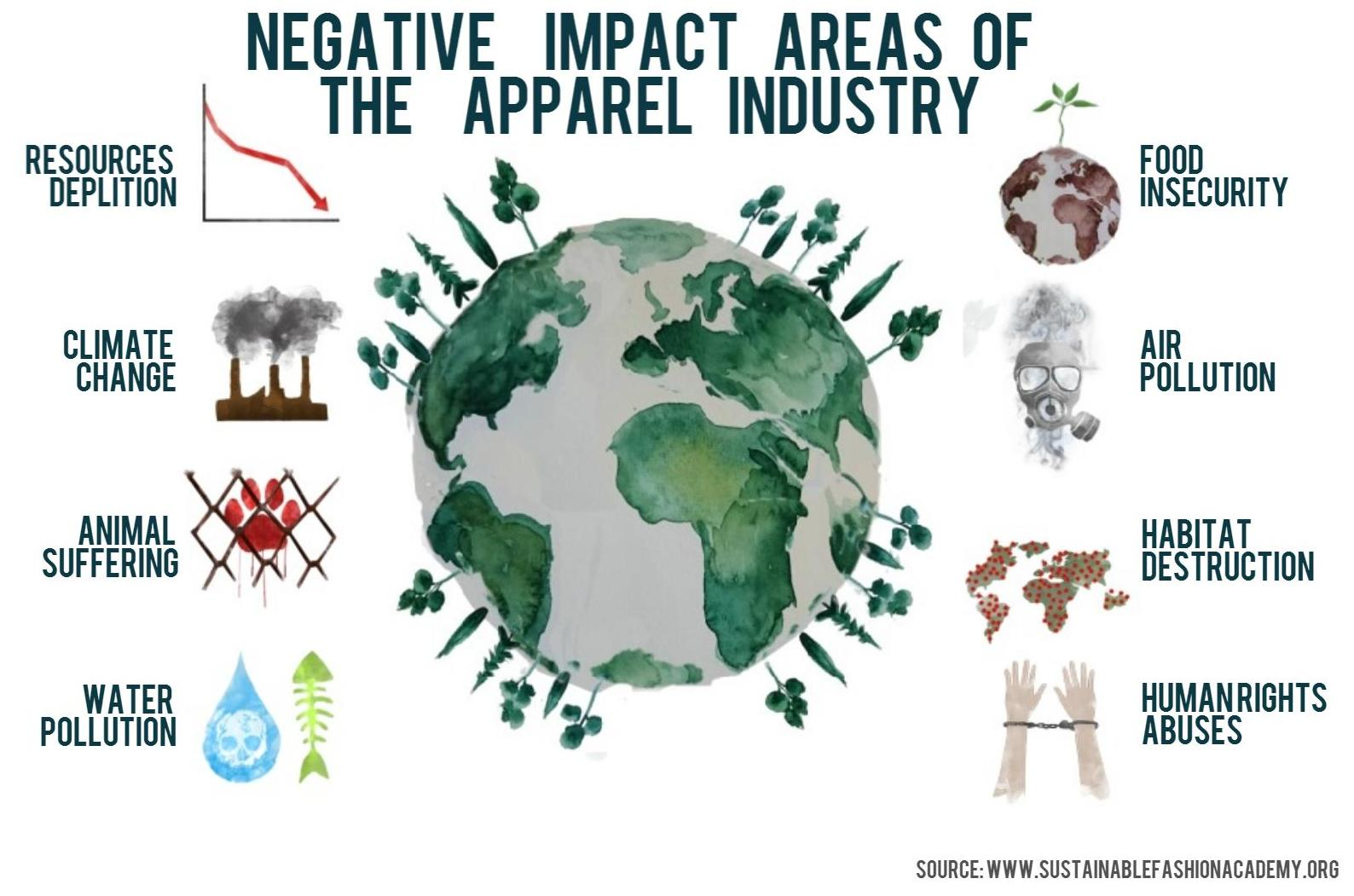 WOODSTRK Infographic showing the negative impacts of the apparel industry