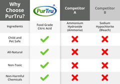 Competitors Comparison Chart PurTru Washing Machine Cleaner