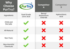 Compare PurTru Dishwasher Cleaner to Other Competitors