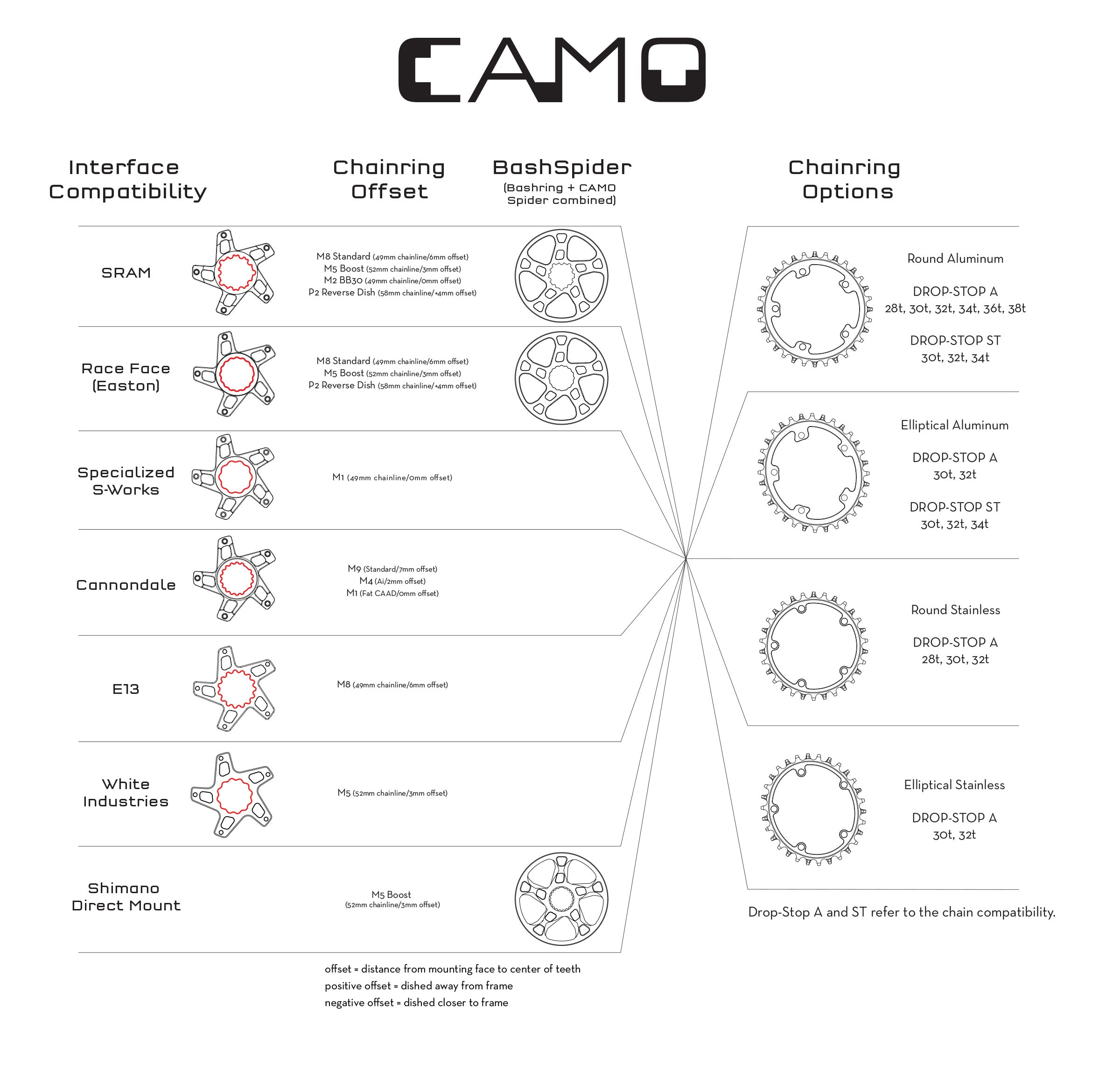 Wolf Tooth CAMO System Compatibility