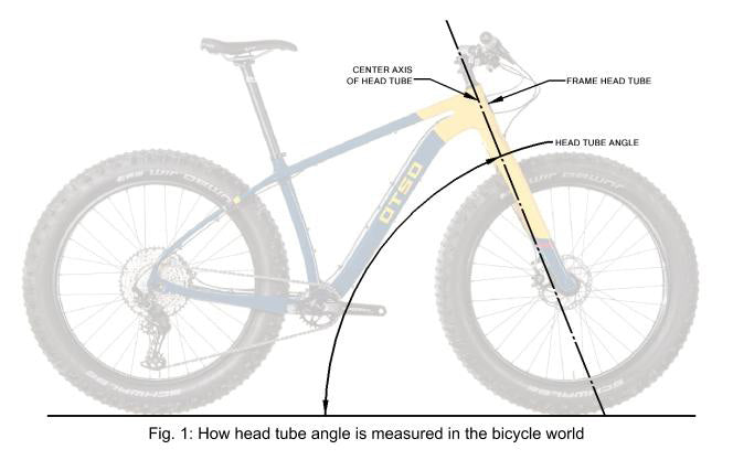 Wolf Tooth Angle Headset, GeoShift, How headtube angle is measured in the bicycle world