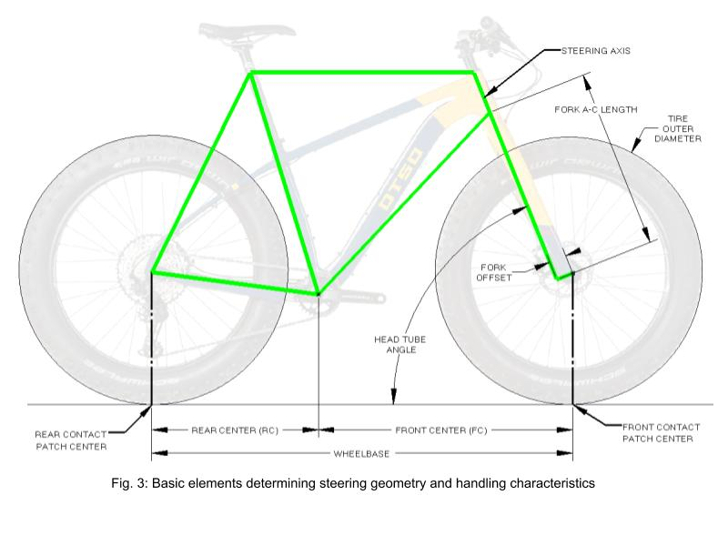 Wolf Tooth angle Headset steering geometry