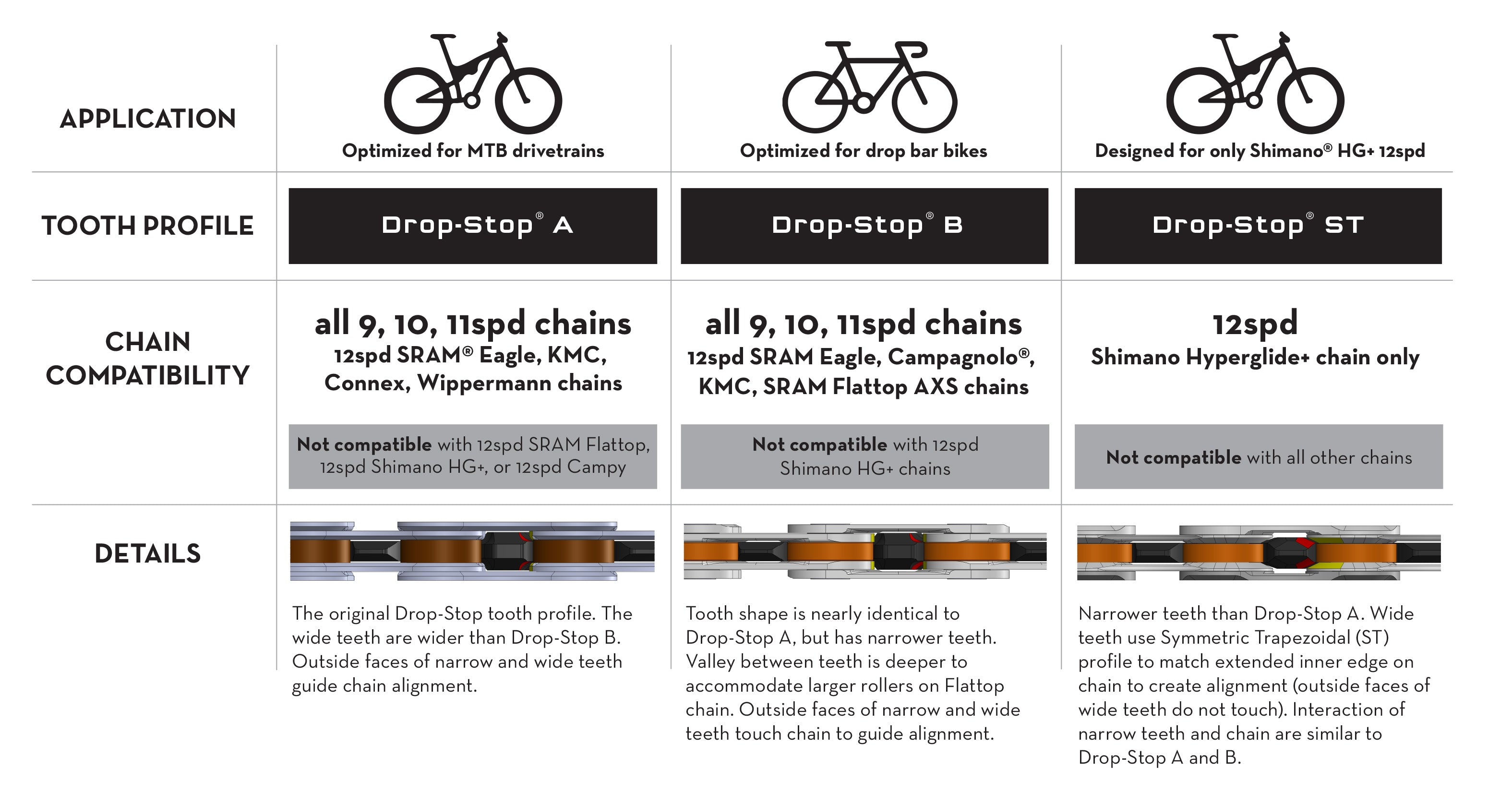 Chain compatibility by chainring tooth profile