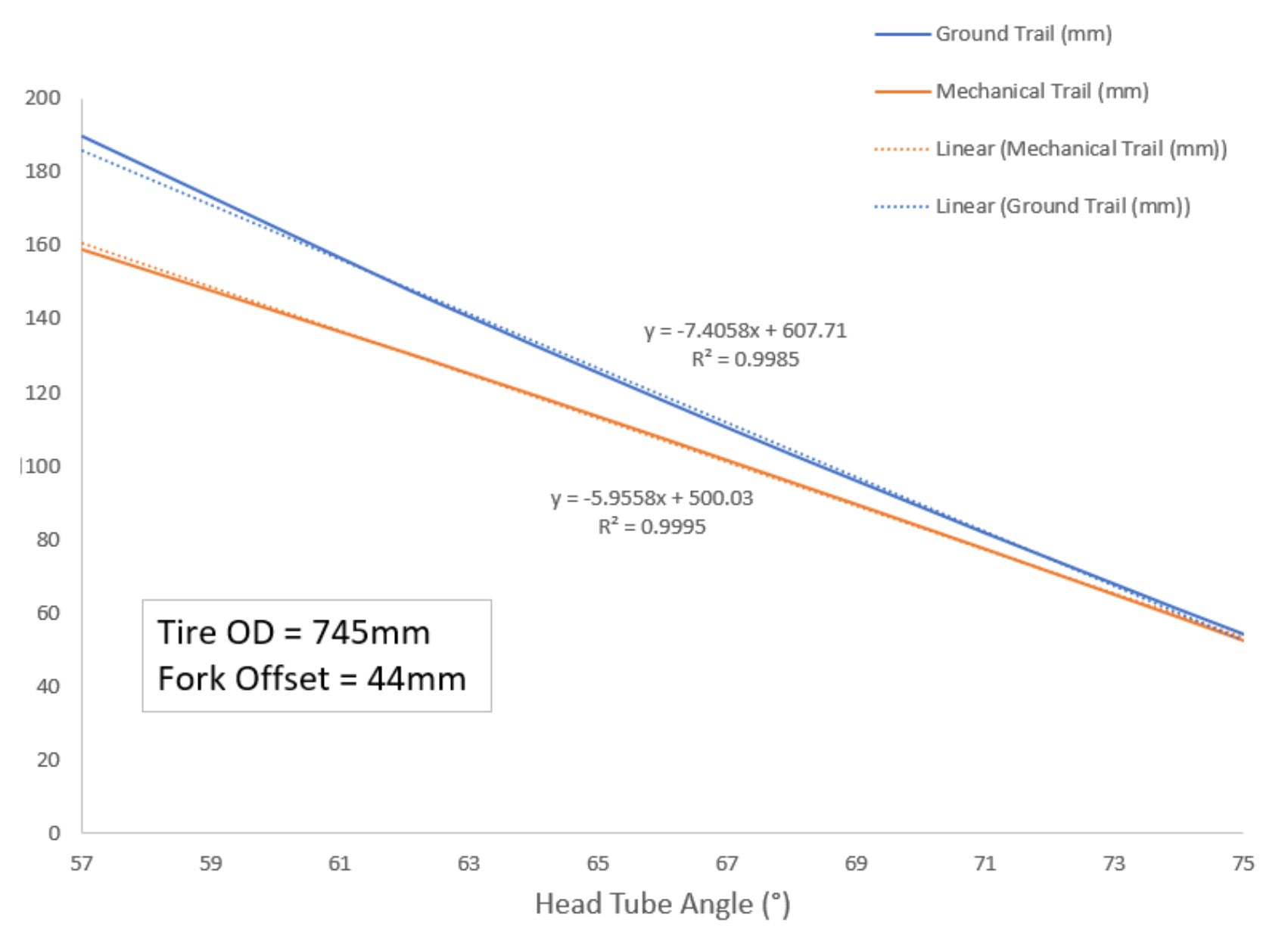 Wolf Tooth Angle Headset Trail headtube length chart