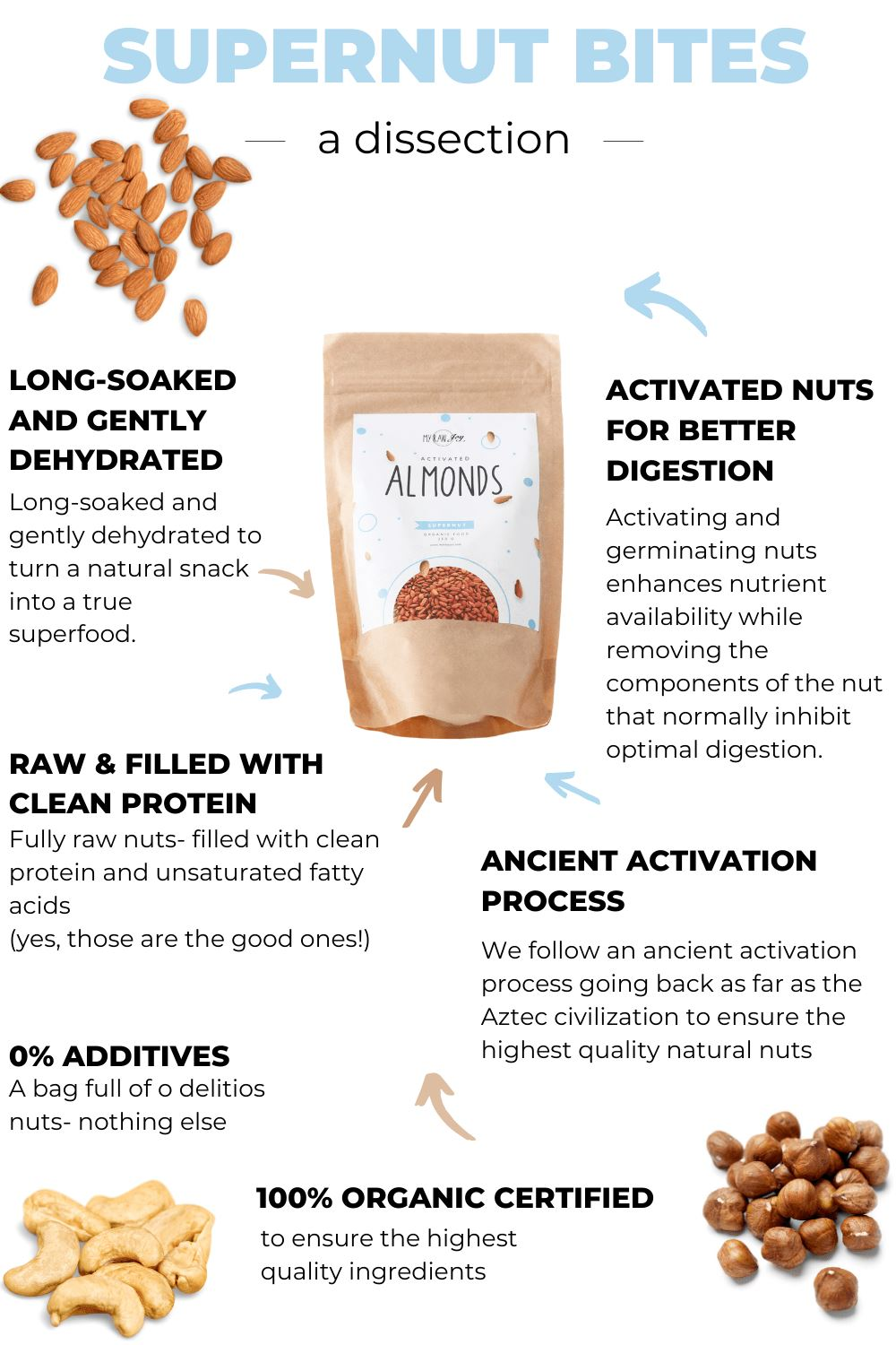 Mixed Nut Bundle= 1x each flavour (3 bags) SuperNut Bites MyRawJoy