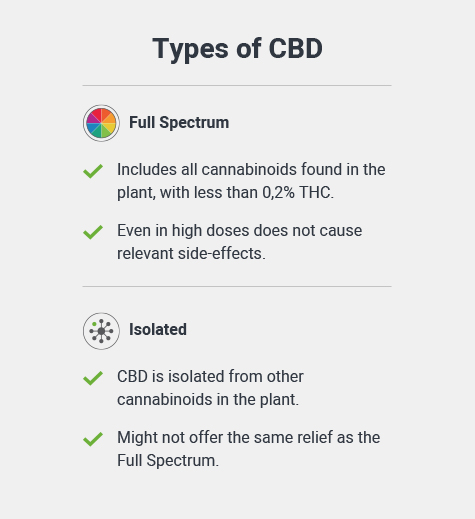 Type oF CBD