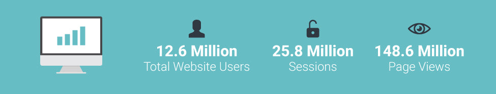 10.8 Million Total website users, 23.3 Million Session, 131.7 Million Page Views