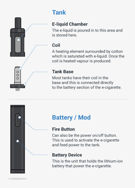 How Vape Kit Works - Tanks,Batteries and Mods